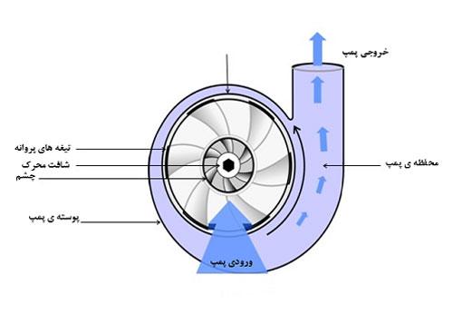 شکل-عملکرد-پمپ-سانتریفیوژ